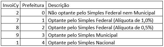 Optante Simples Nacional