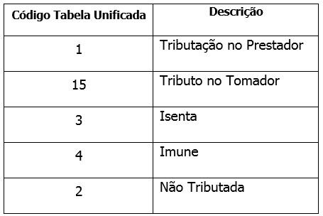 tabela-natureza-da-operacao