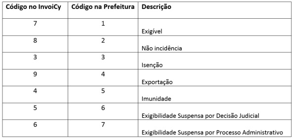 Tabela Natureza da Operação